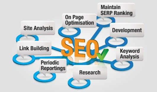 Understanding The Importance Of SEO Practices